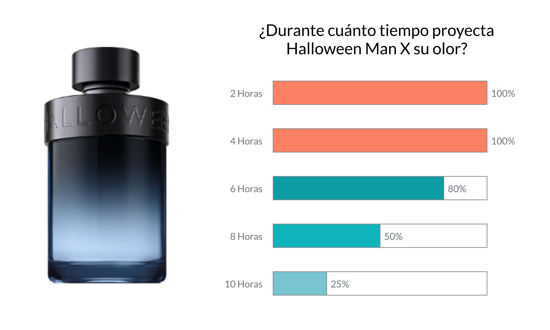 Halloween Man X reseña