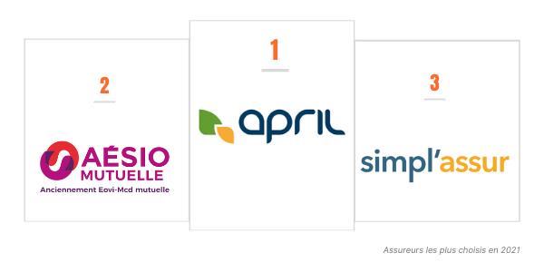 April, Aésio Mutuelle et Simpl'assur sont les 3 assureurs les plus choisis sur notre comparateur en 2021