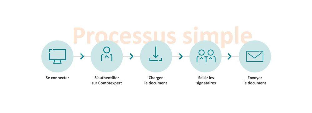 Jesignexpert processus siganture