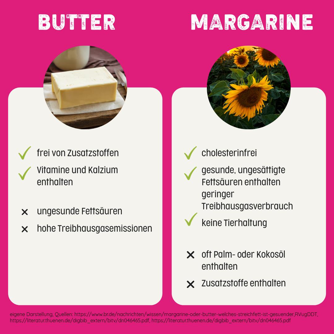 Butter - Was steckt im goldenen Kinderfavorit?