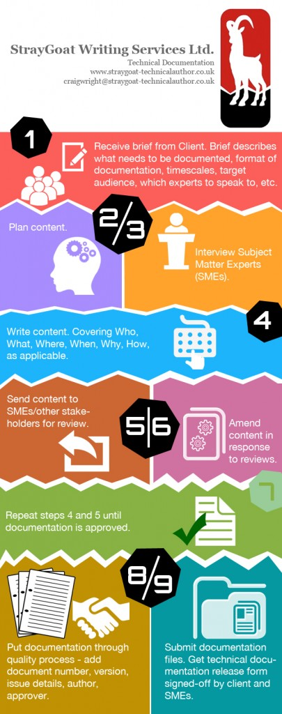 Technical Documentation Process - Infographic