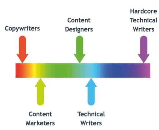 content creator spectrum copywriters, content marketing, content designers, technical writers, hardcore technical writers
