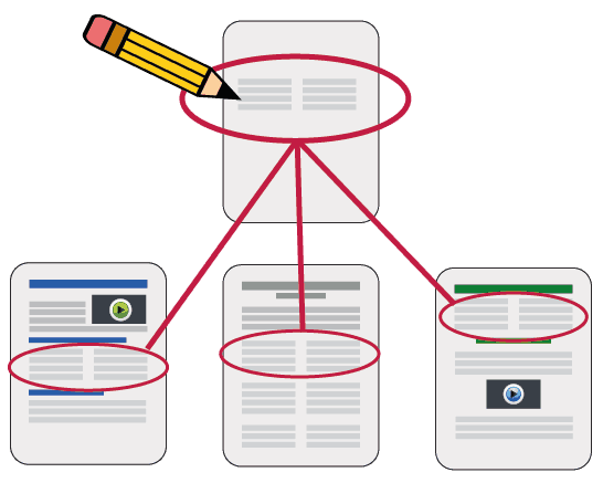 Content Reuse - Write it Once in One Place