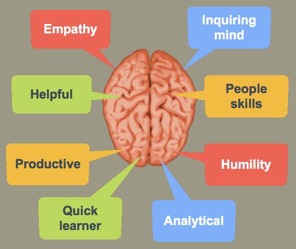 technical author traits