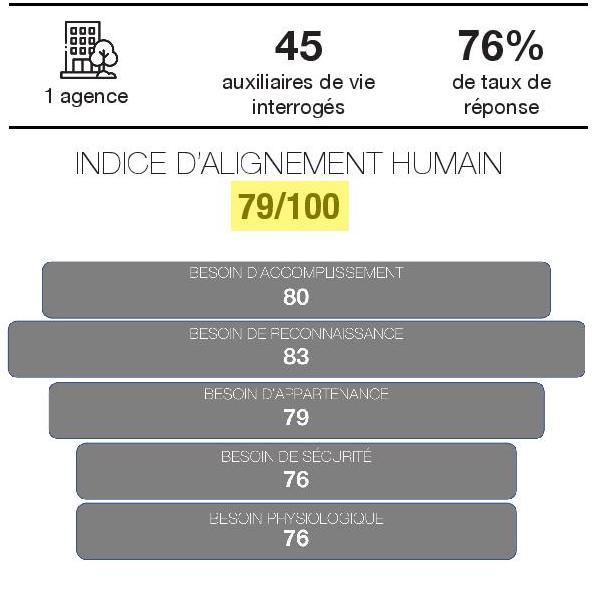 resultats alenvi indice alignement humain