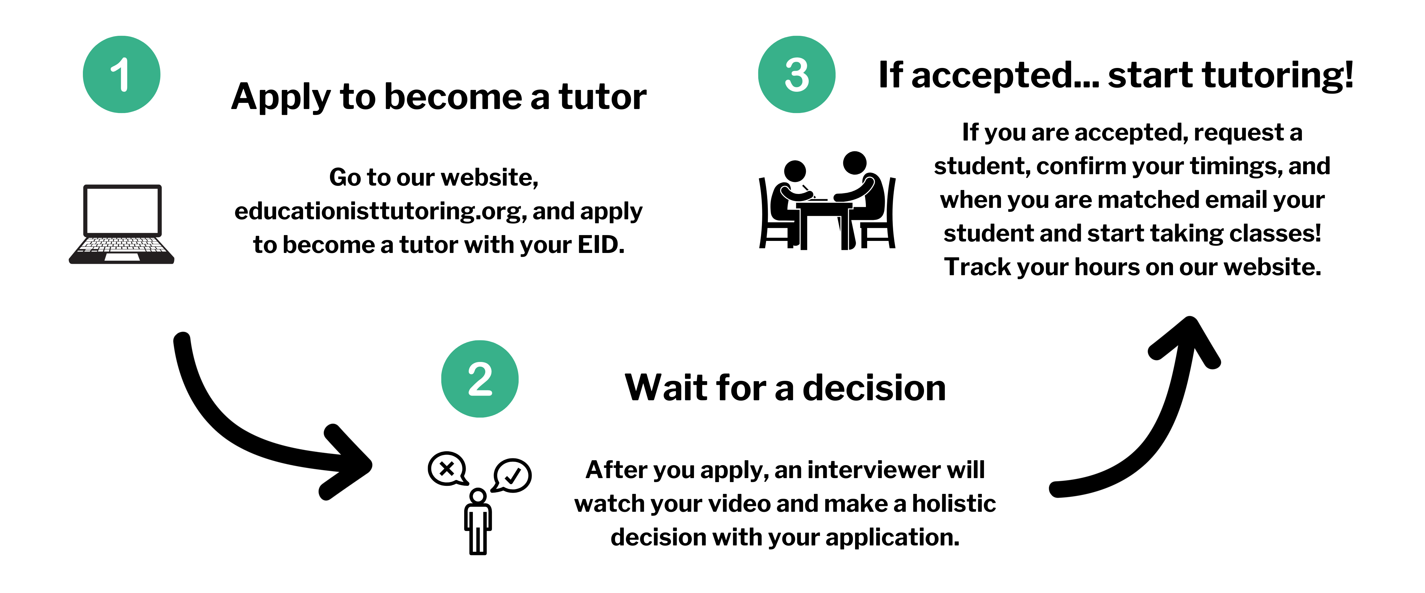Tutor Application Diagram