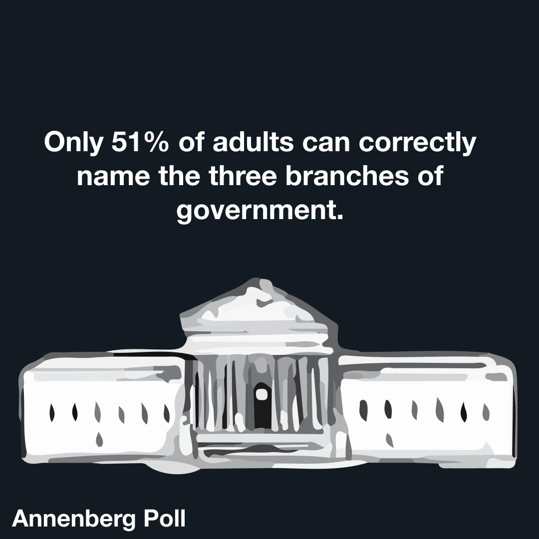Civics Education in America