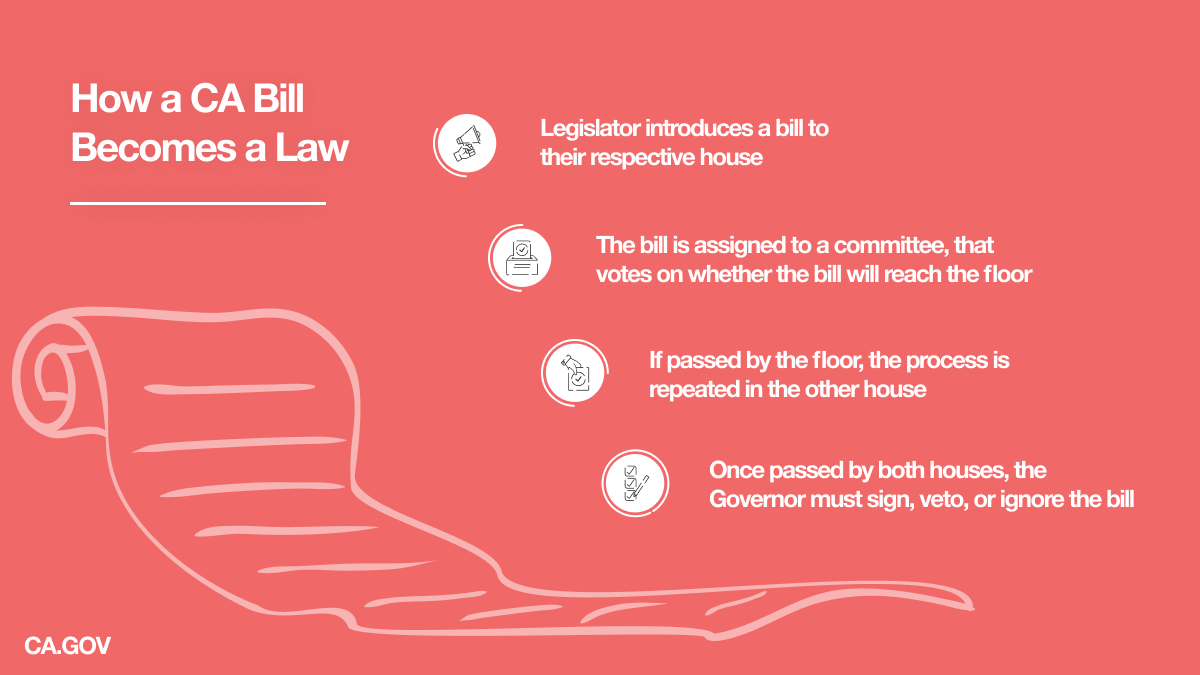How Does a Bill Become a Law? (In California)