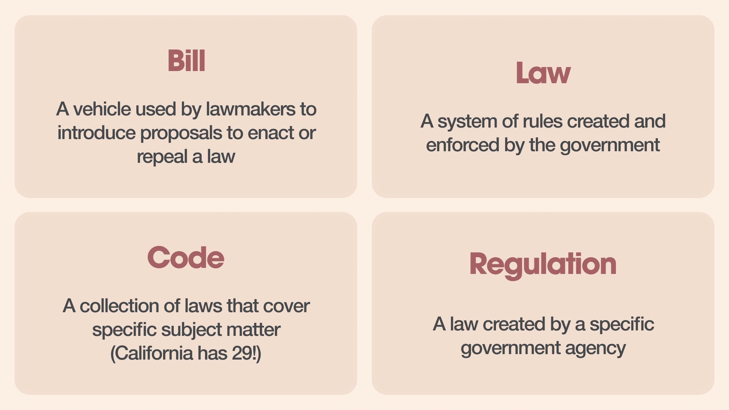 What Are Bills, Laws, Codes, and Regulations?