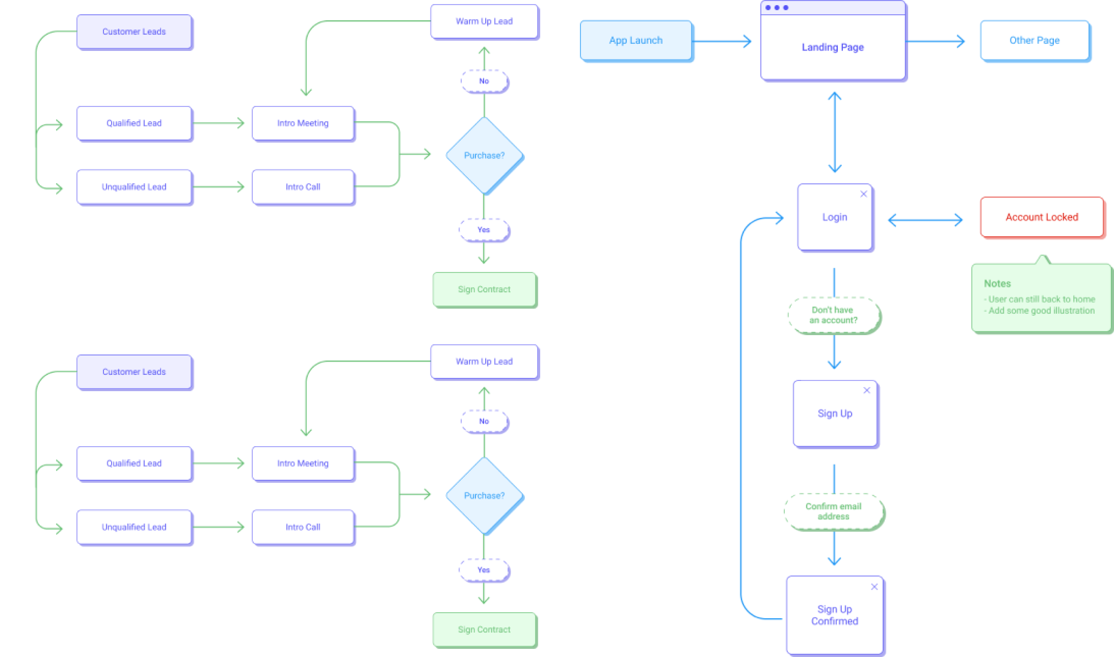 An image of a workflow.