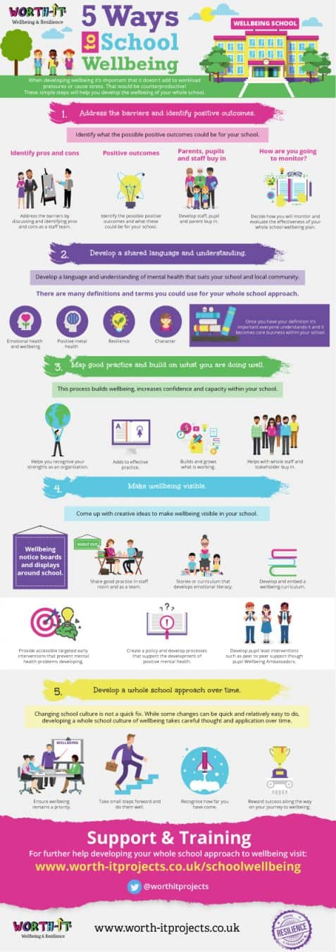 Infographic showing practical steps to develop a whole school approach to wellbeing