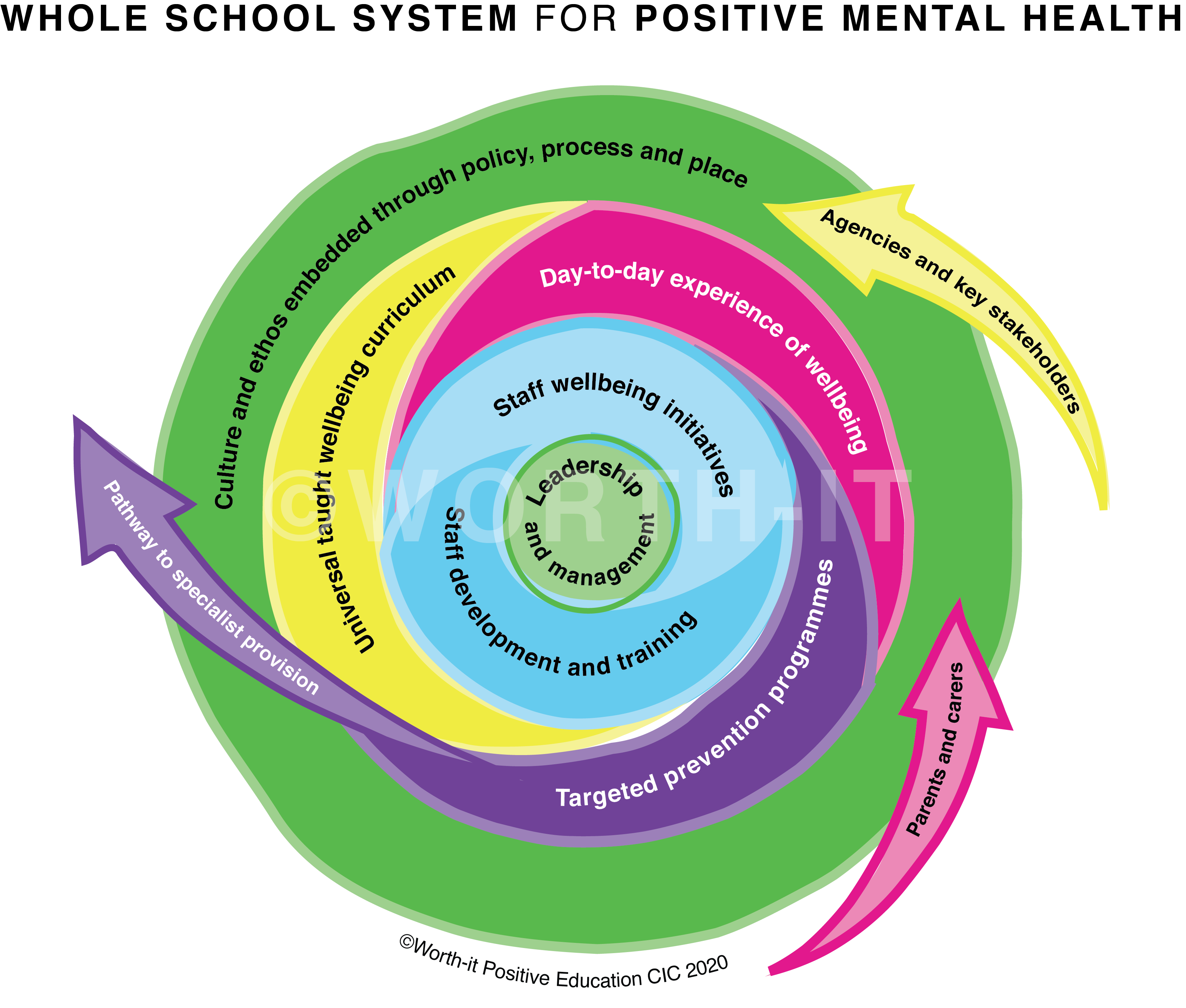 Whole School Model for Wellbeing and Mental Health