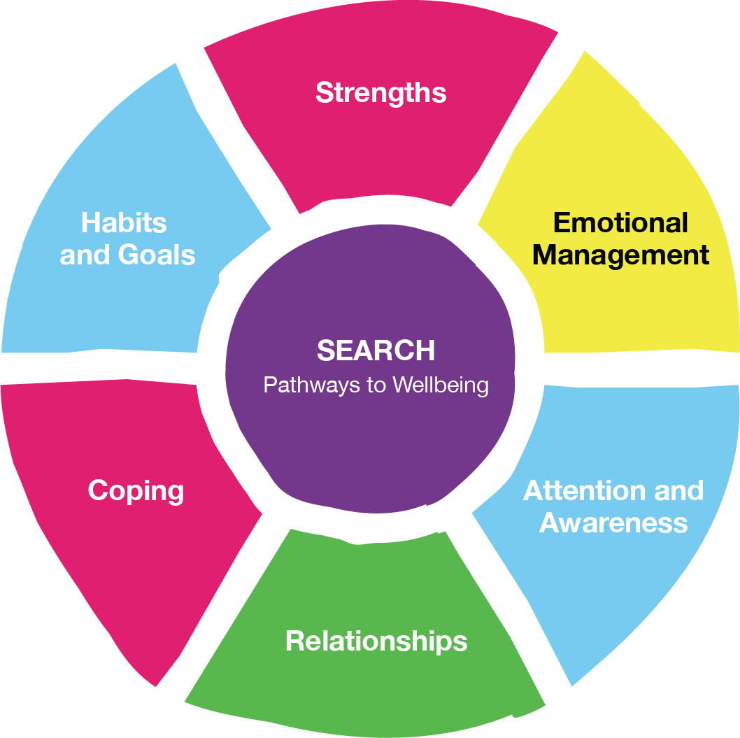 SEARCH Positive Education Framework for Wellbeing