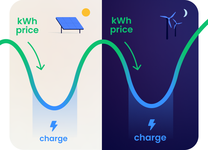 A graph illustrating that Stekker maximises charging at moments of price drops for electricity.