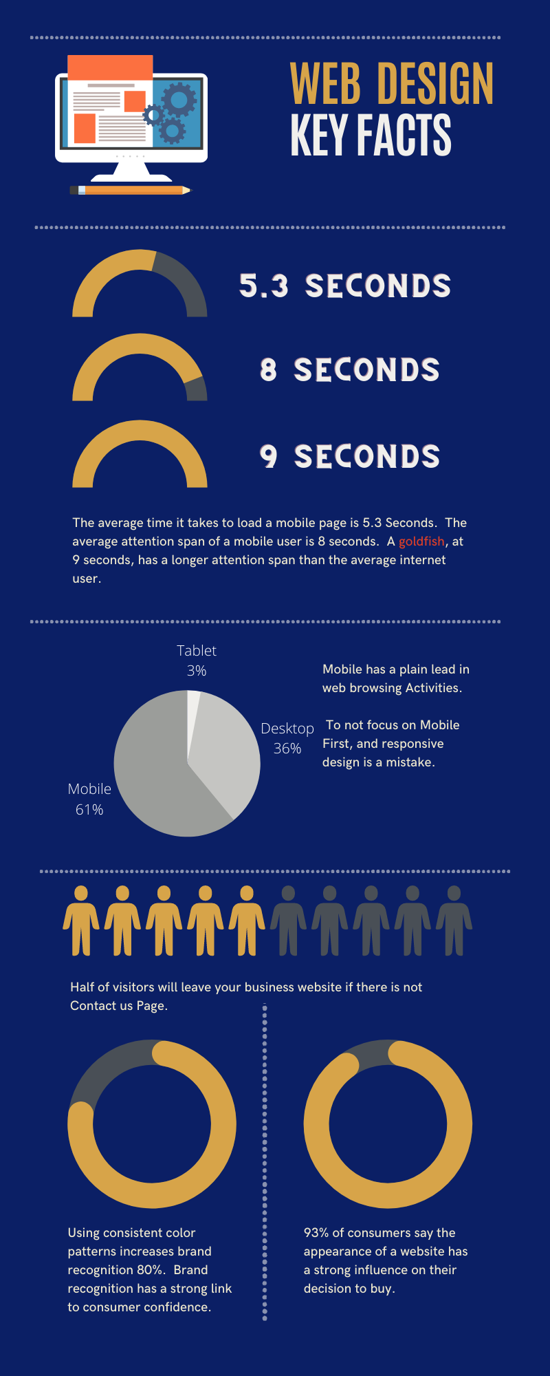 Web Design Infographic