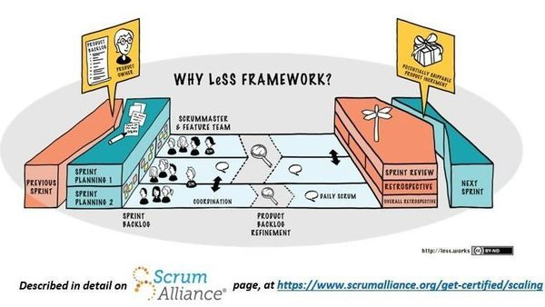 This is a three 1,5 hours sessions Masterclass that introduces LeSS (Large-Scale Scrum) as a de-scaling framework, to reduce organizational complexity and enable Scrum and agility at a product and even company level.