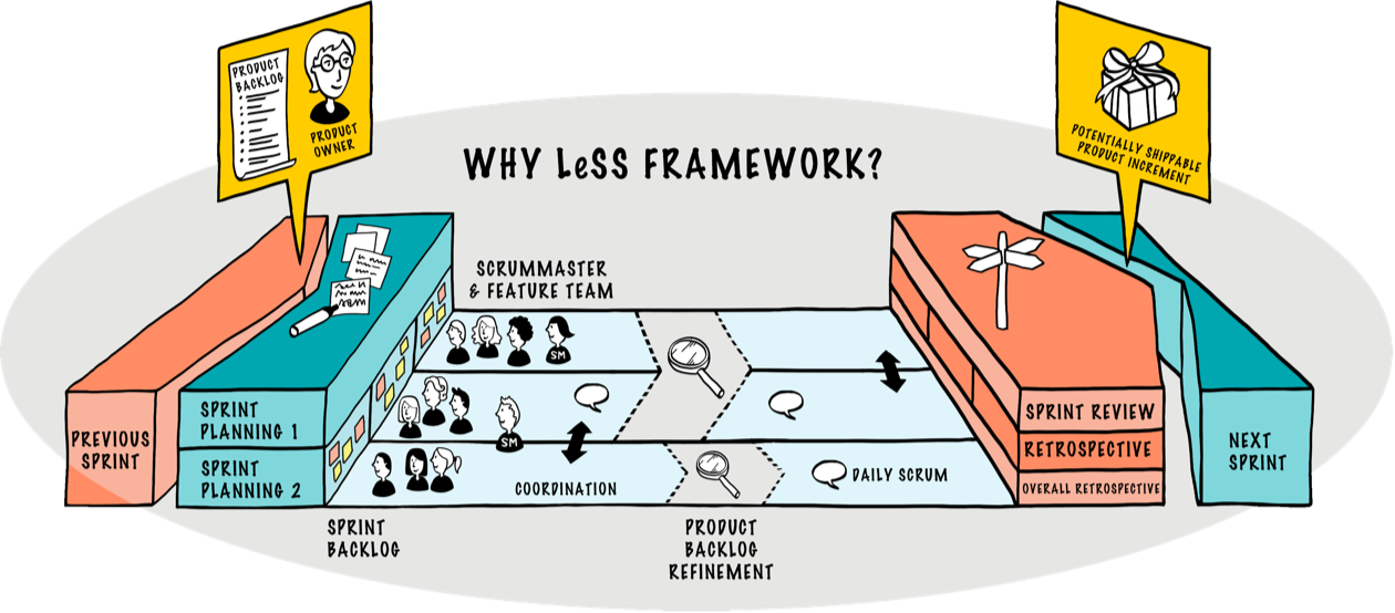 LeSS Webinar - Krisenfestes Organisationsdesign mit LeSS