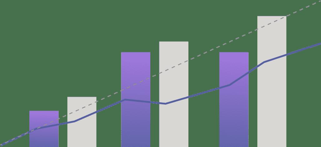 Bar chart of performance rating