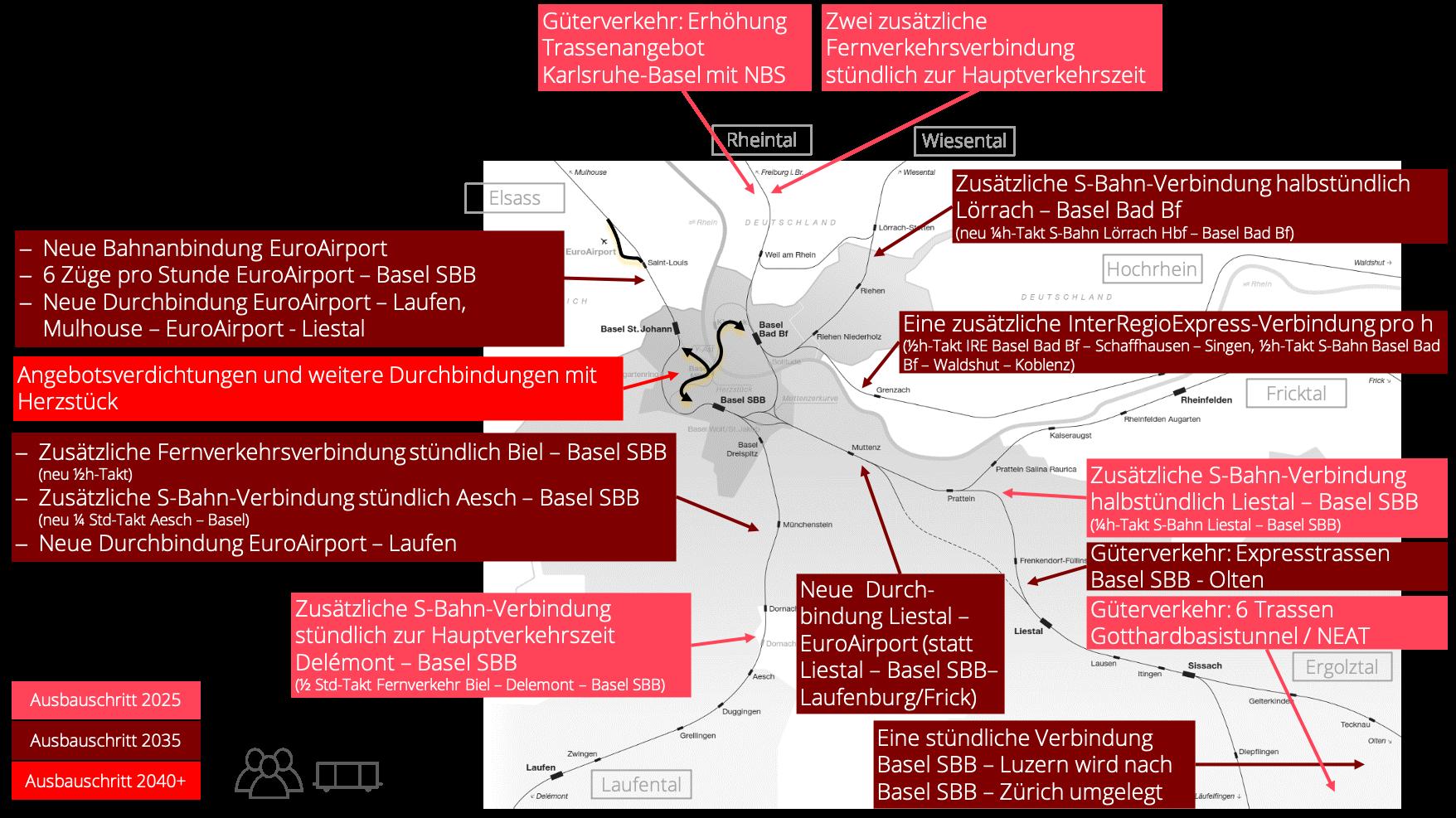 Übersicht des Angebots im Personen- und Güterverkehr in den verschiedenen Ausbauschritten.
