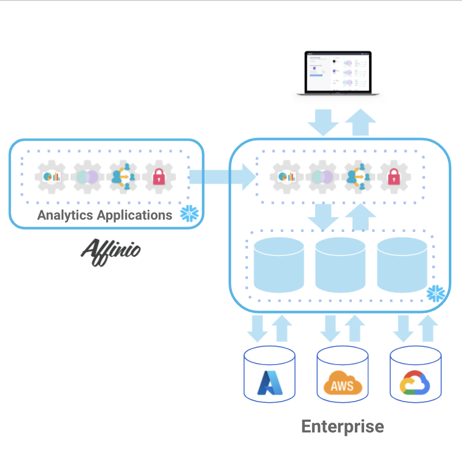 Affinio Application sharing inside Snowflake