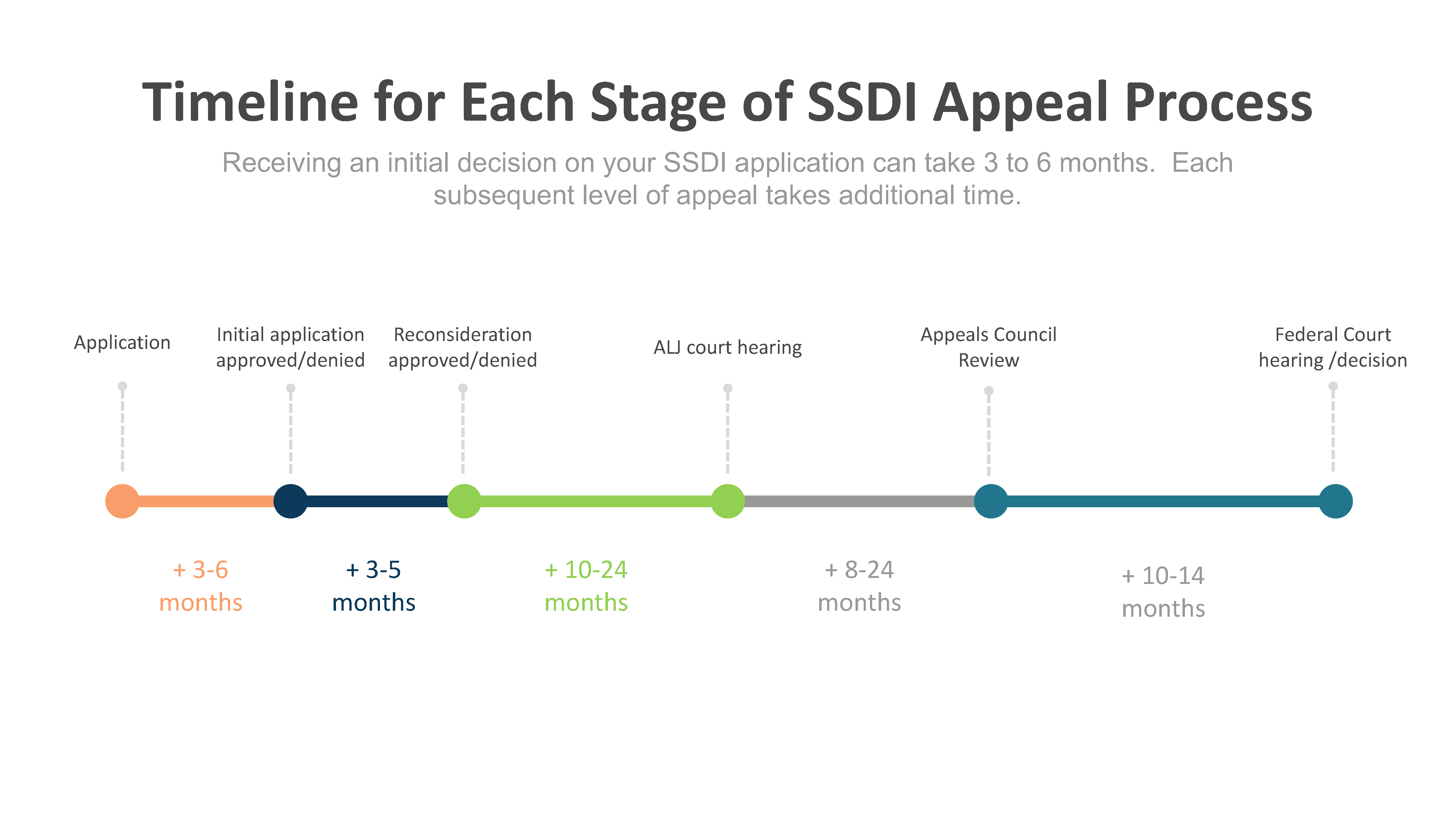 Timeline of the SSDI appeal process