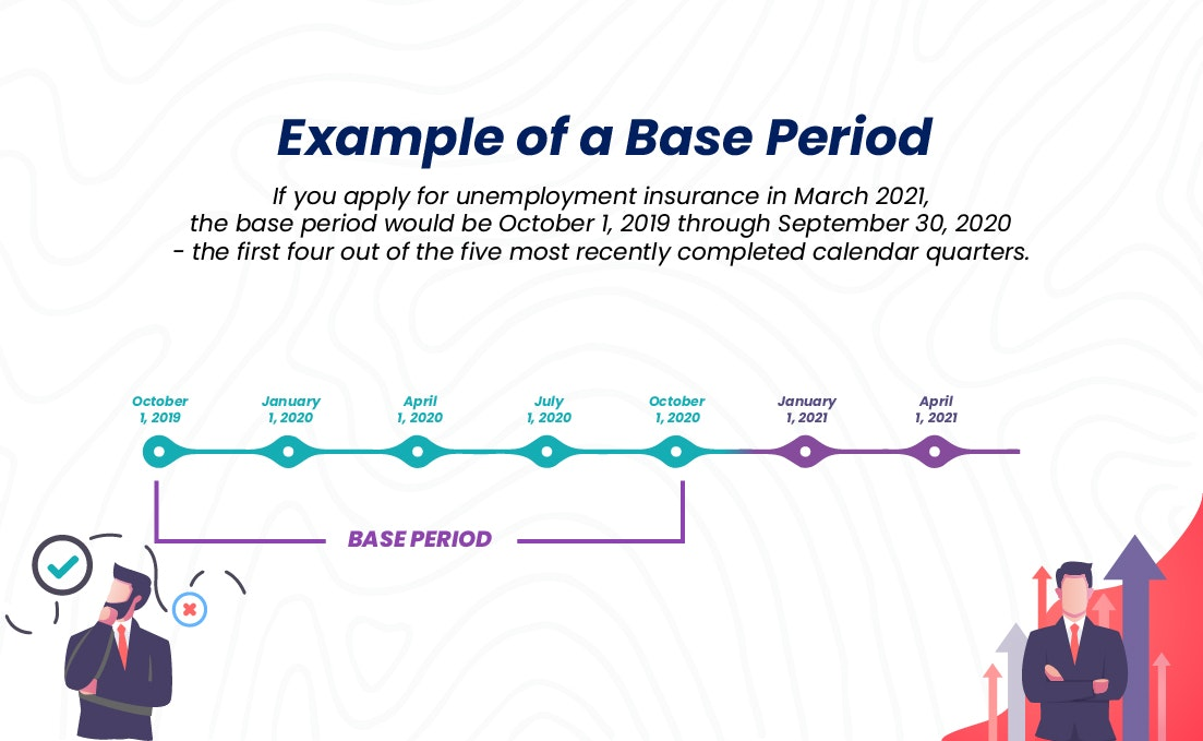 Timeline example of a base period