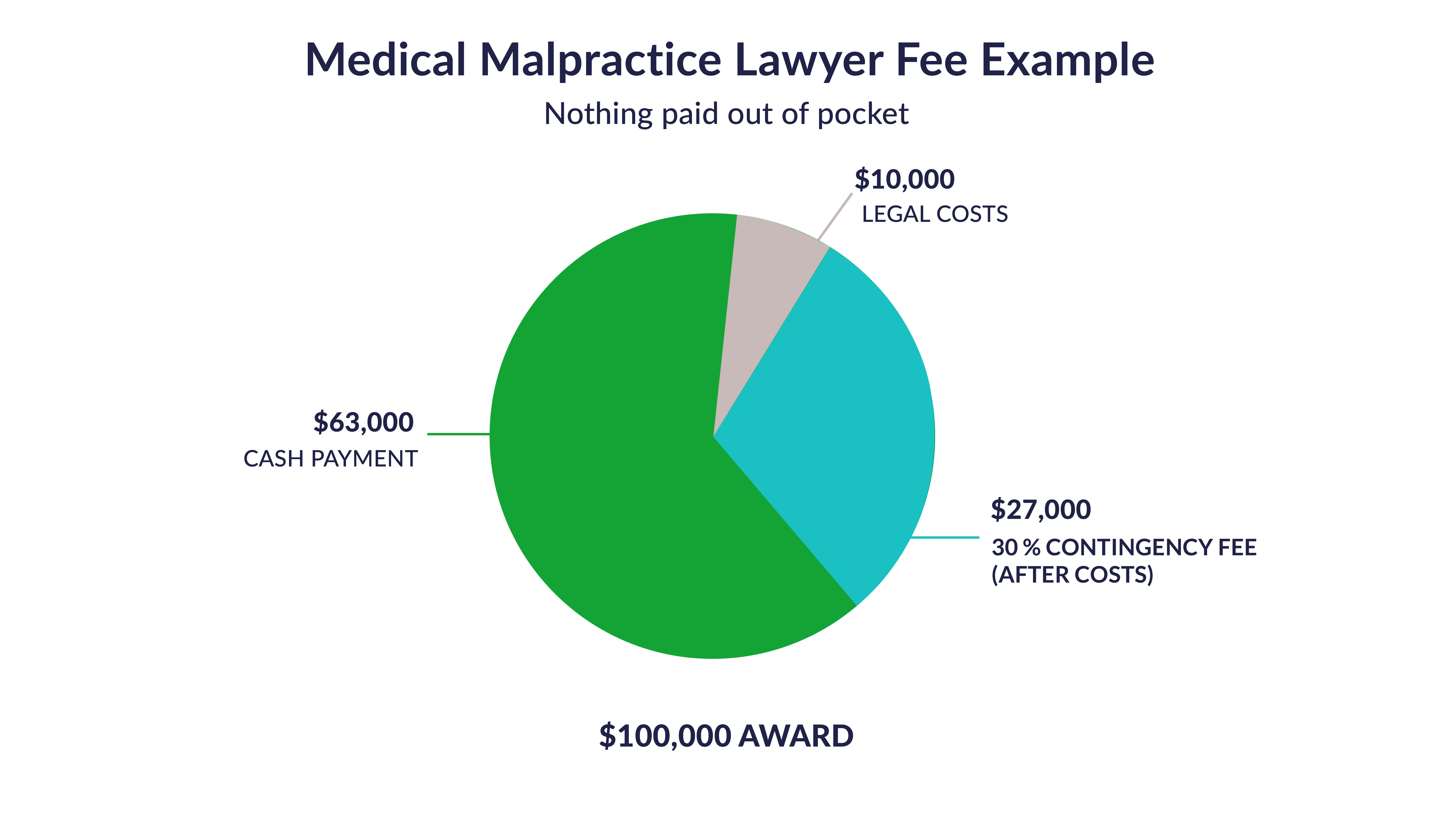Pie chart example of a medical malpractice lawyer fee