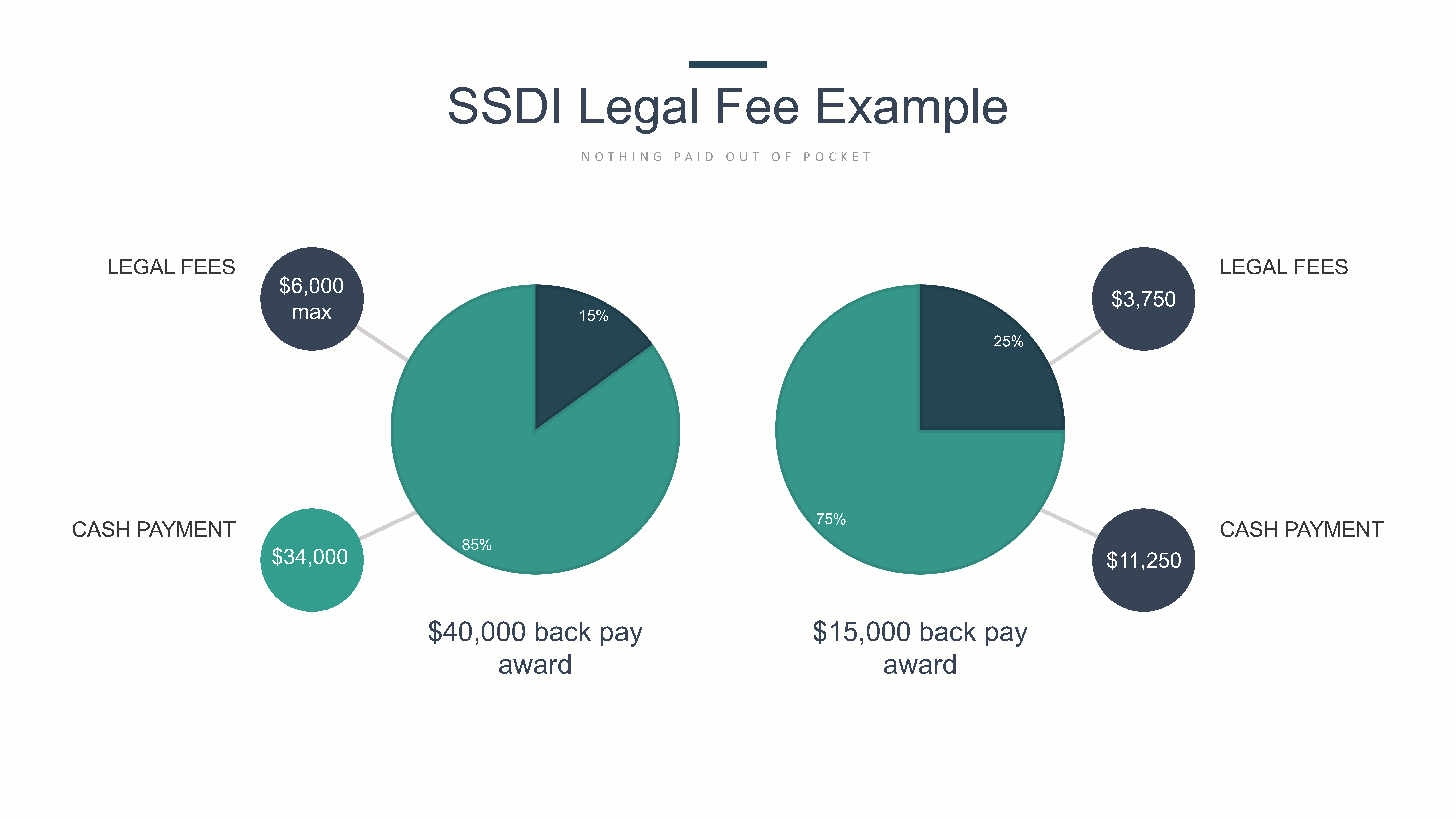 SSDI Legal Fee Example graph with pie charts