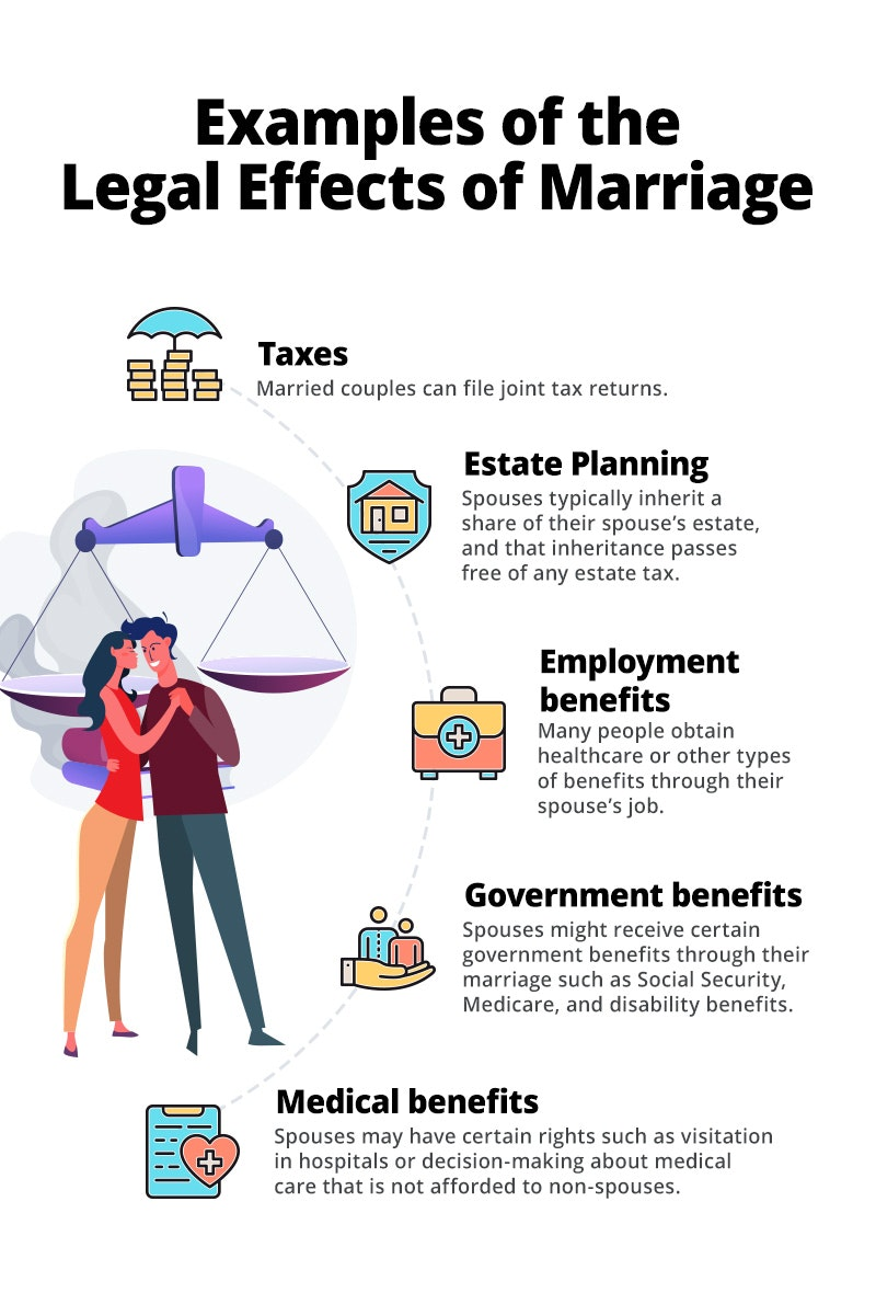 Legal effects of marriage include impacts on taxes, estate planning, employment benefits, government benefits, and medical benefits.