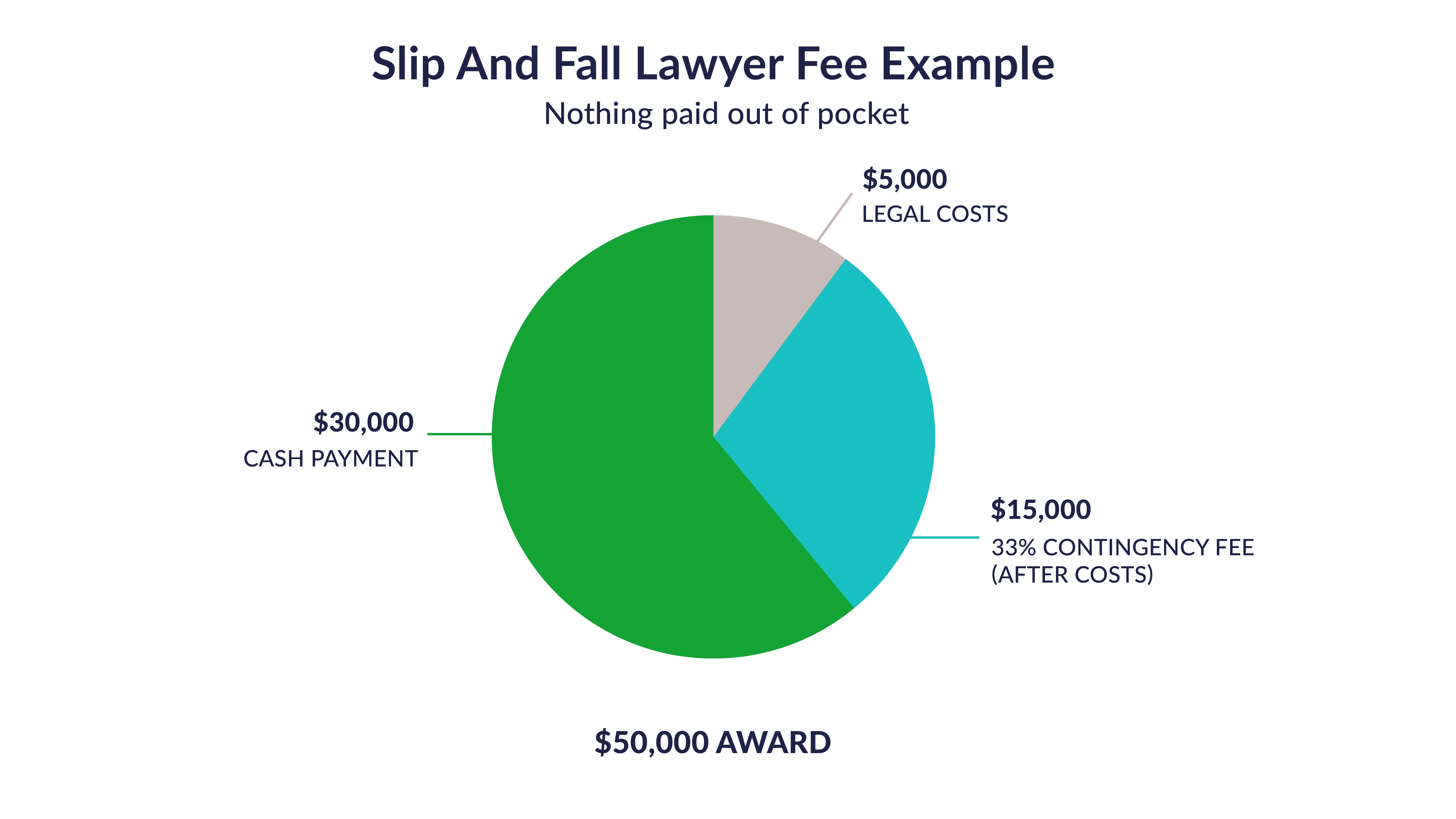 Example pie chart of a slip and fall lawyer fee