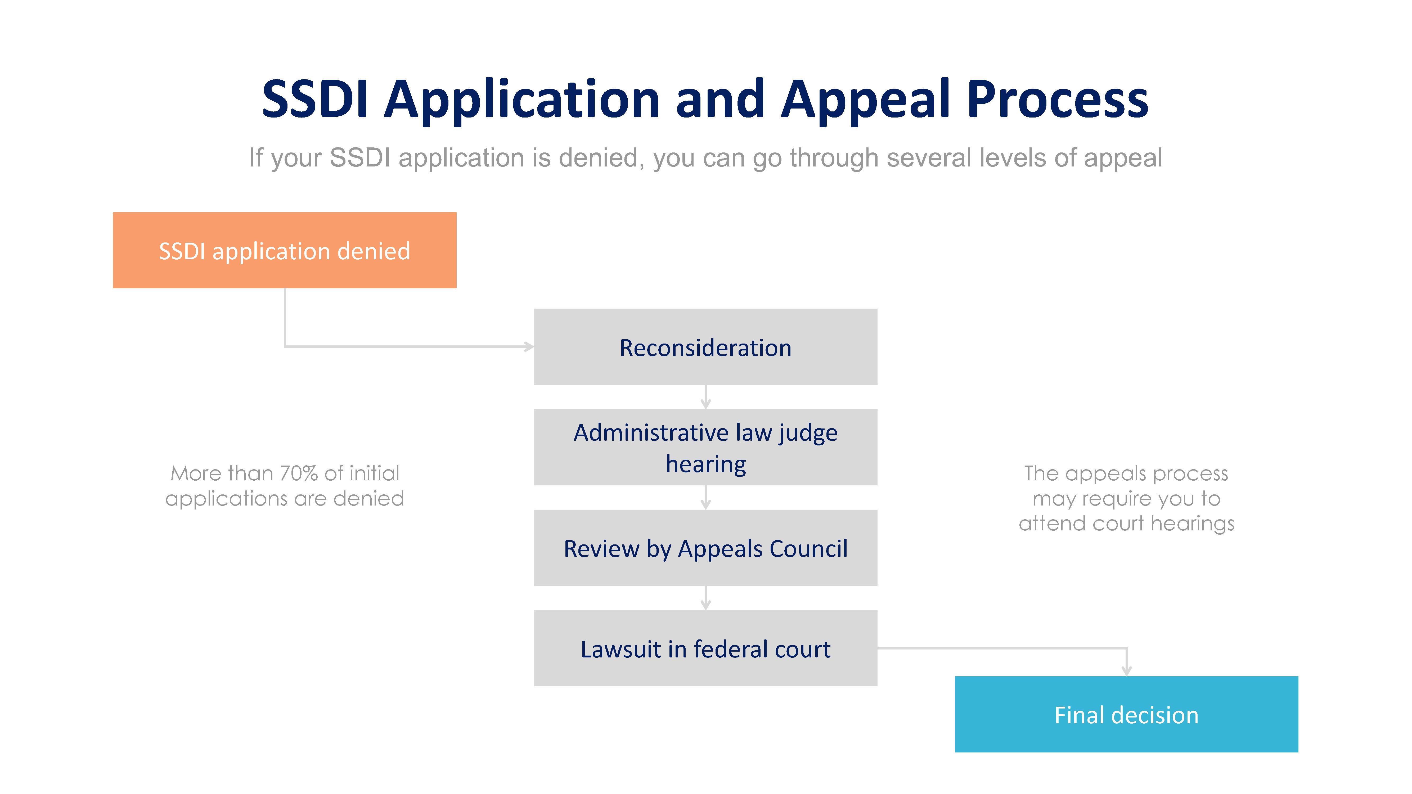 Flow chart of SSDI applciation process