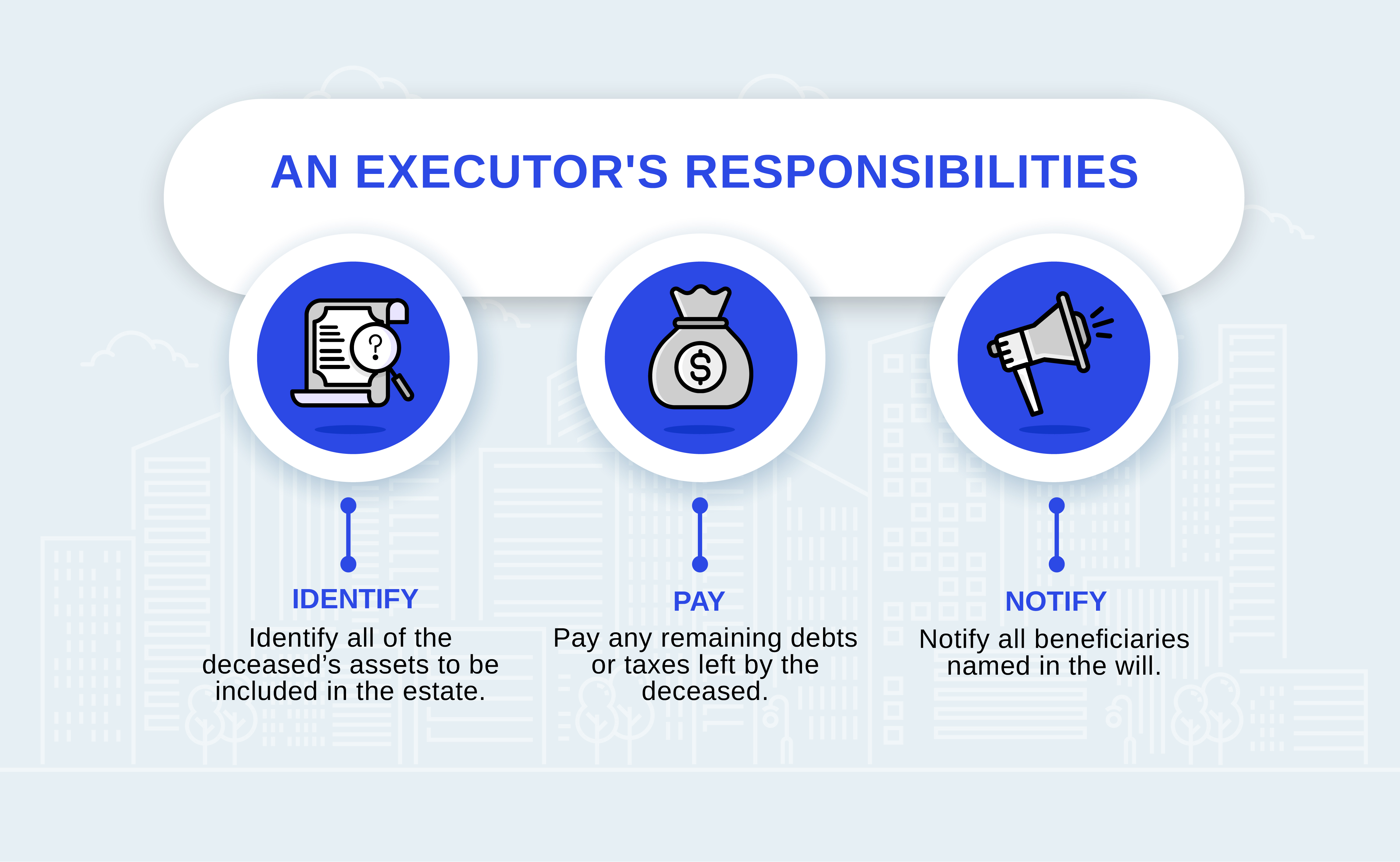 An executor's responsibilities include identifying all assets, paying remaining debts and taxes, and notifying all beneficiaries.