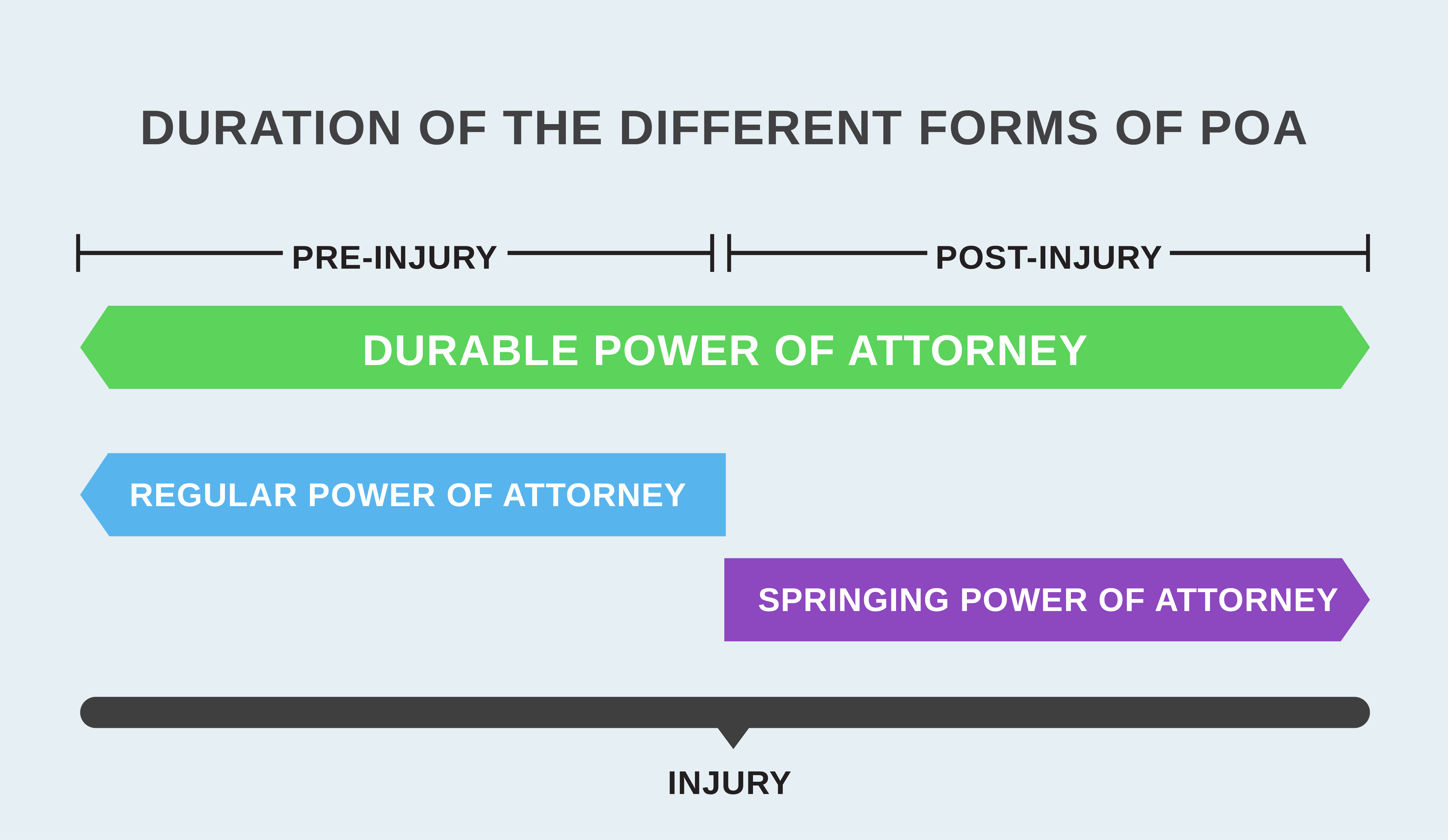 Timeline of different POAs, with durable lasting both before and after an injury which causes incapacitation