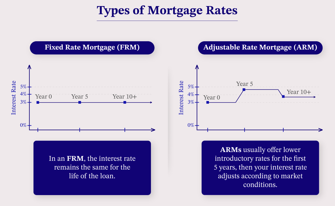 Charts showing the flat rate of a fixed rate mortgage and changes over time with an adjustable rate mortgage