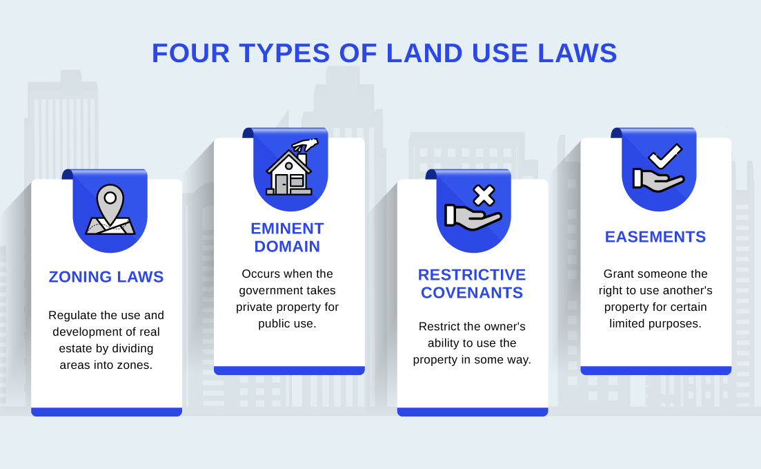 Four types of land use laws include zoning laws, eminent domain, restrictive covenants, and easements