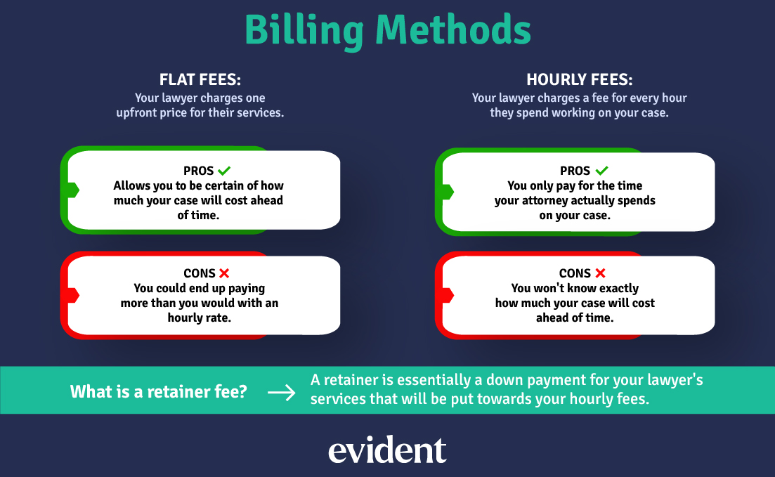 There are pros and cons to the different billing methods a probate lawyer might use