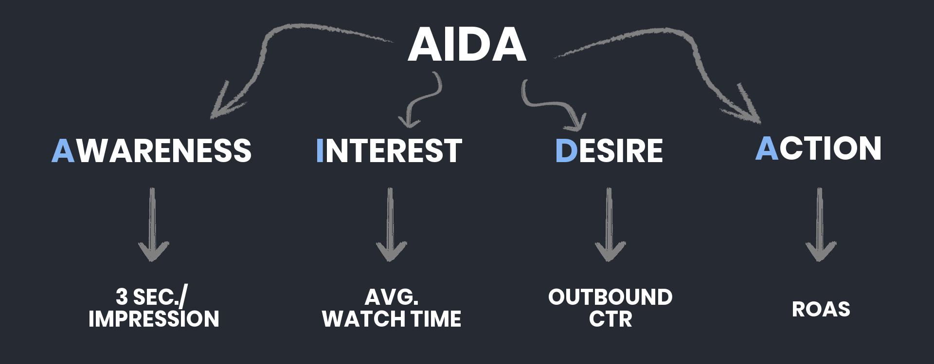 aida-creative-formula-by-victory-media