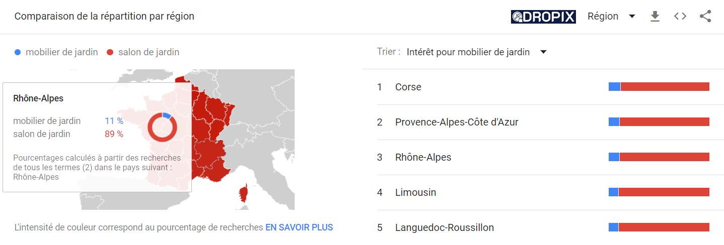 dropshipping dropix e-commerce google trends