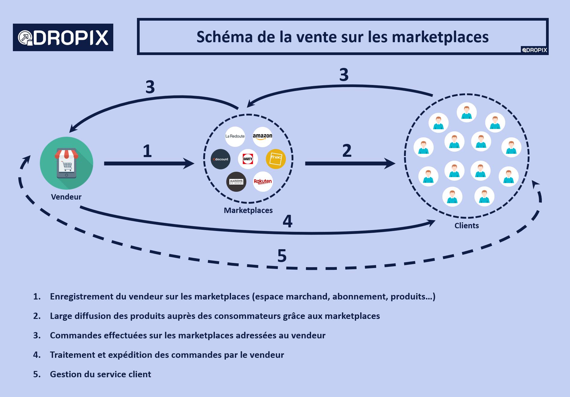 Dropix vente sur les marketplaces grâce au dropshipping livraison directe