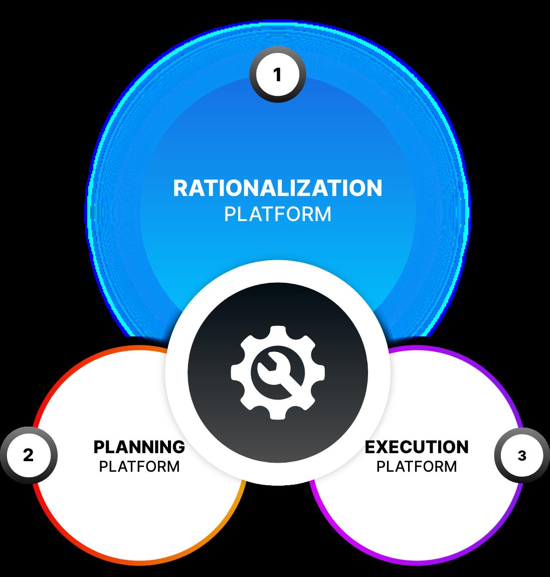 Rationalization Platform Image