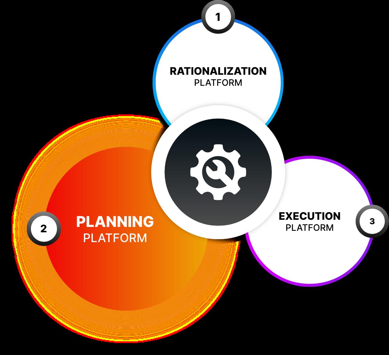 Planning Platform Image