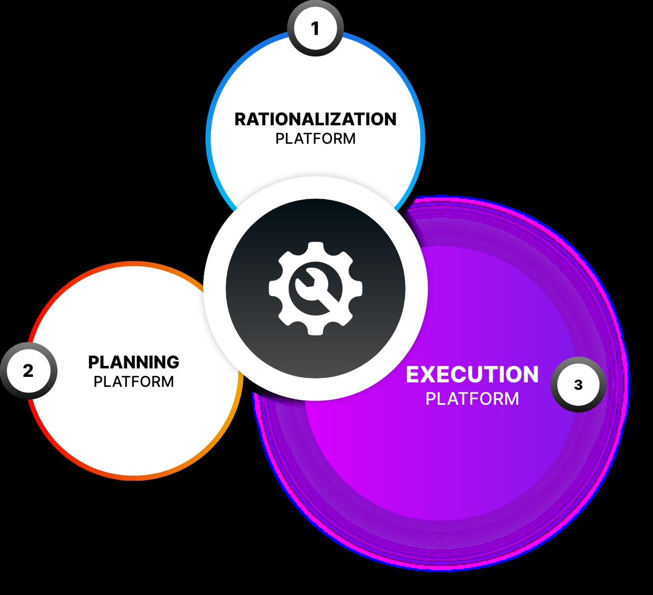 Execution Platform Image