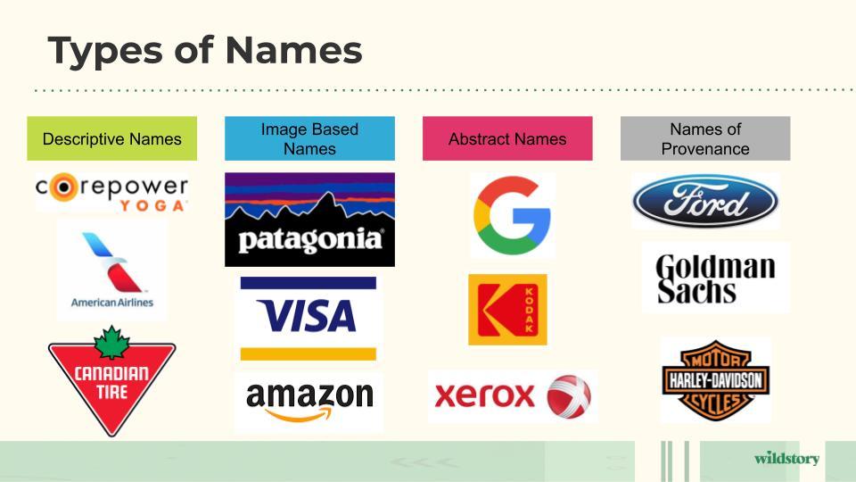 Types of Names. Various Logos.