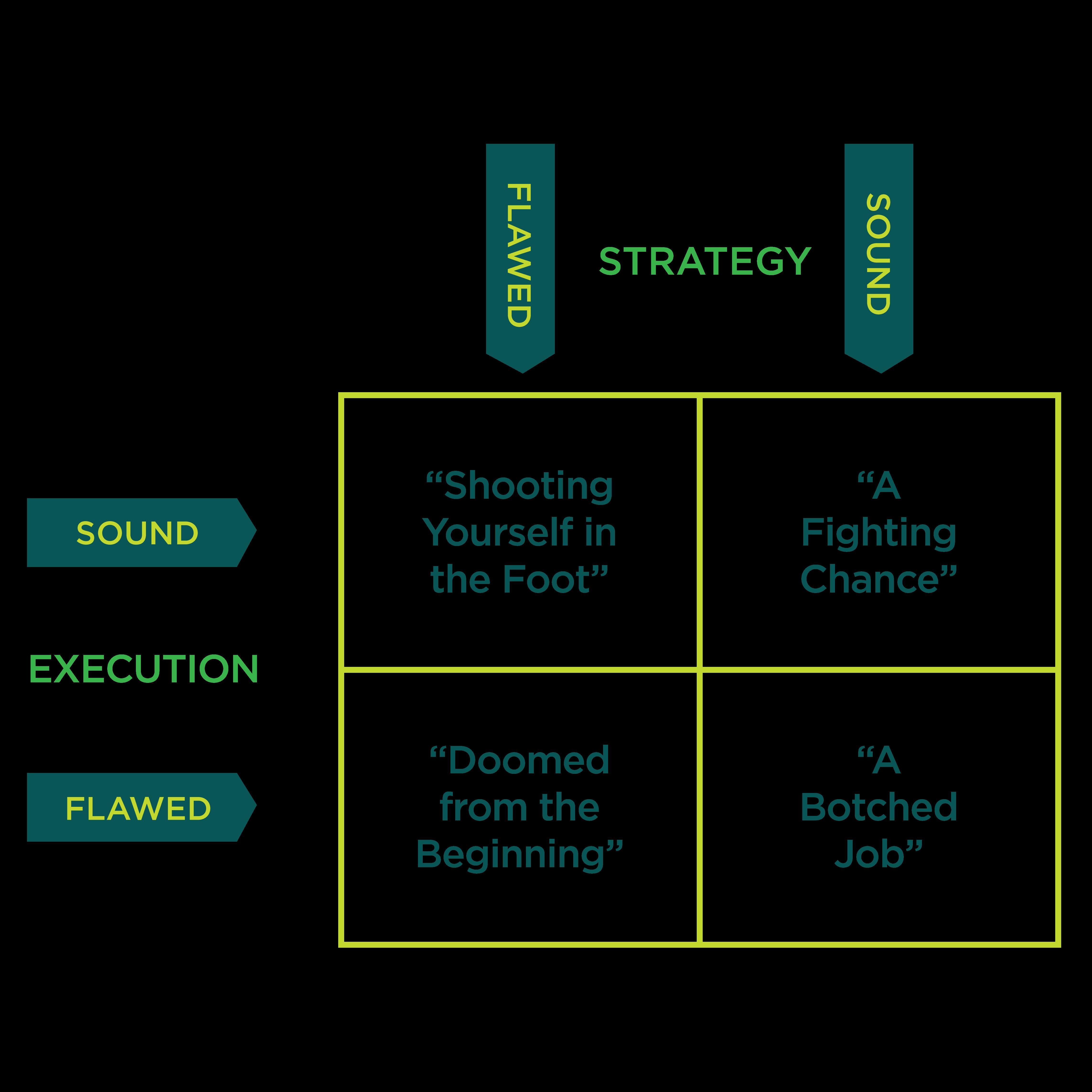 Brand Strategy Chart.