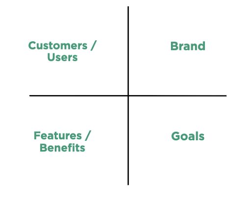 Brand Strategy Container Grid