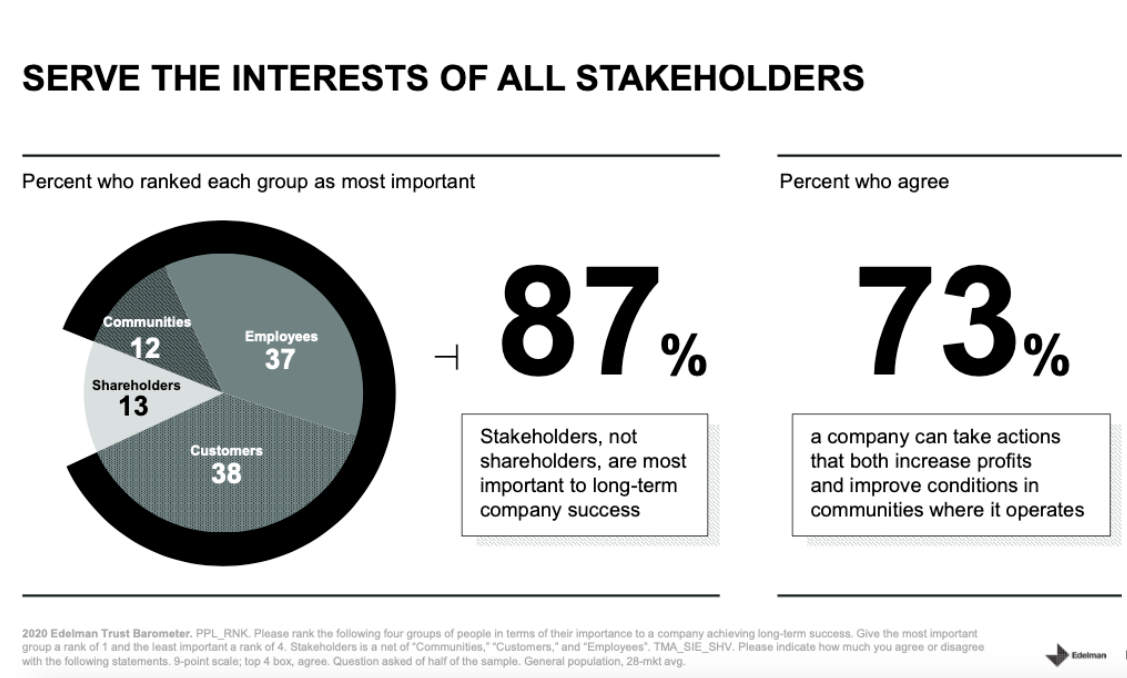 Serve the interests of all stakeholders.