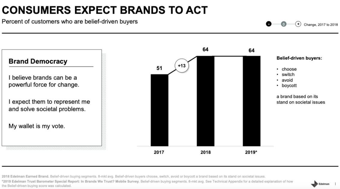 Consumers expect brands to act.