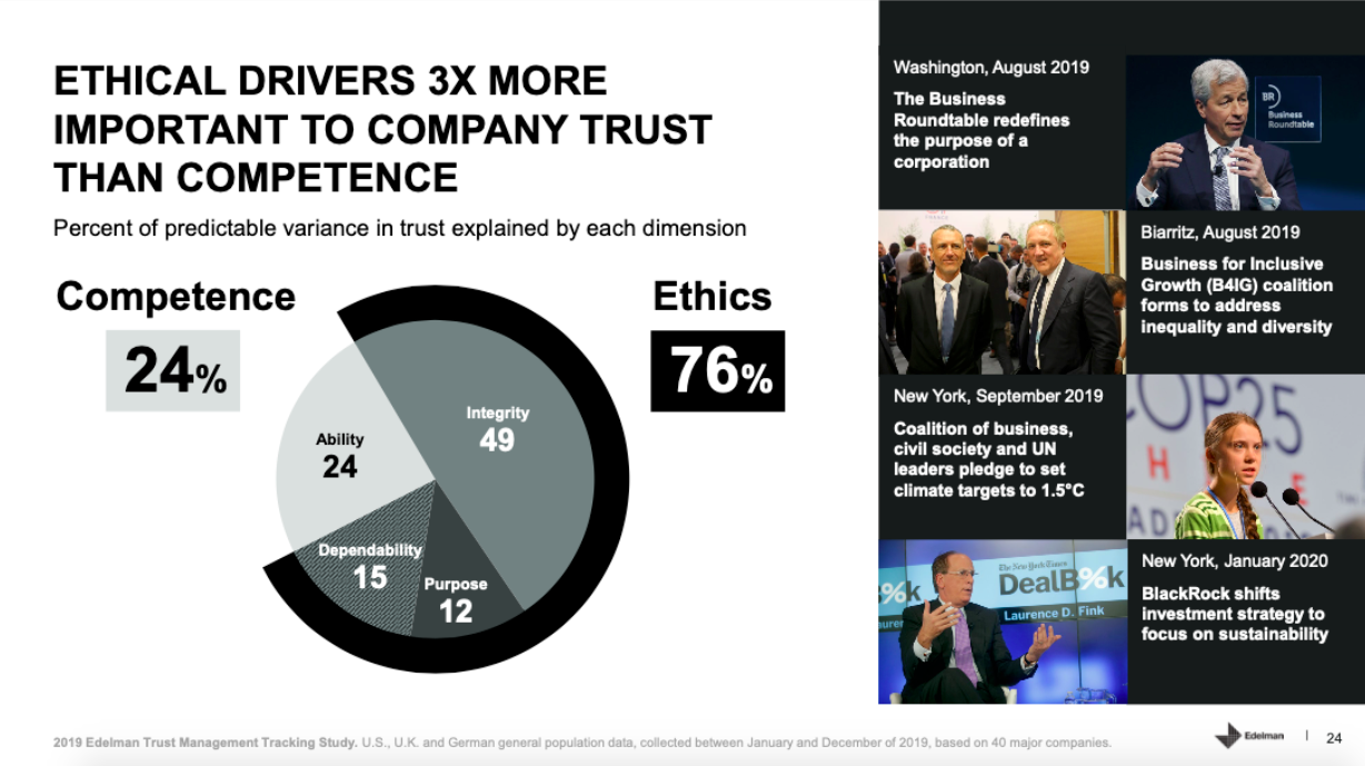 Ethical drivers 3x more important to company trust than compentence.