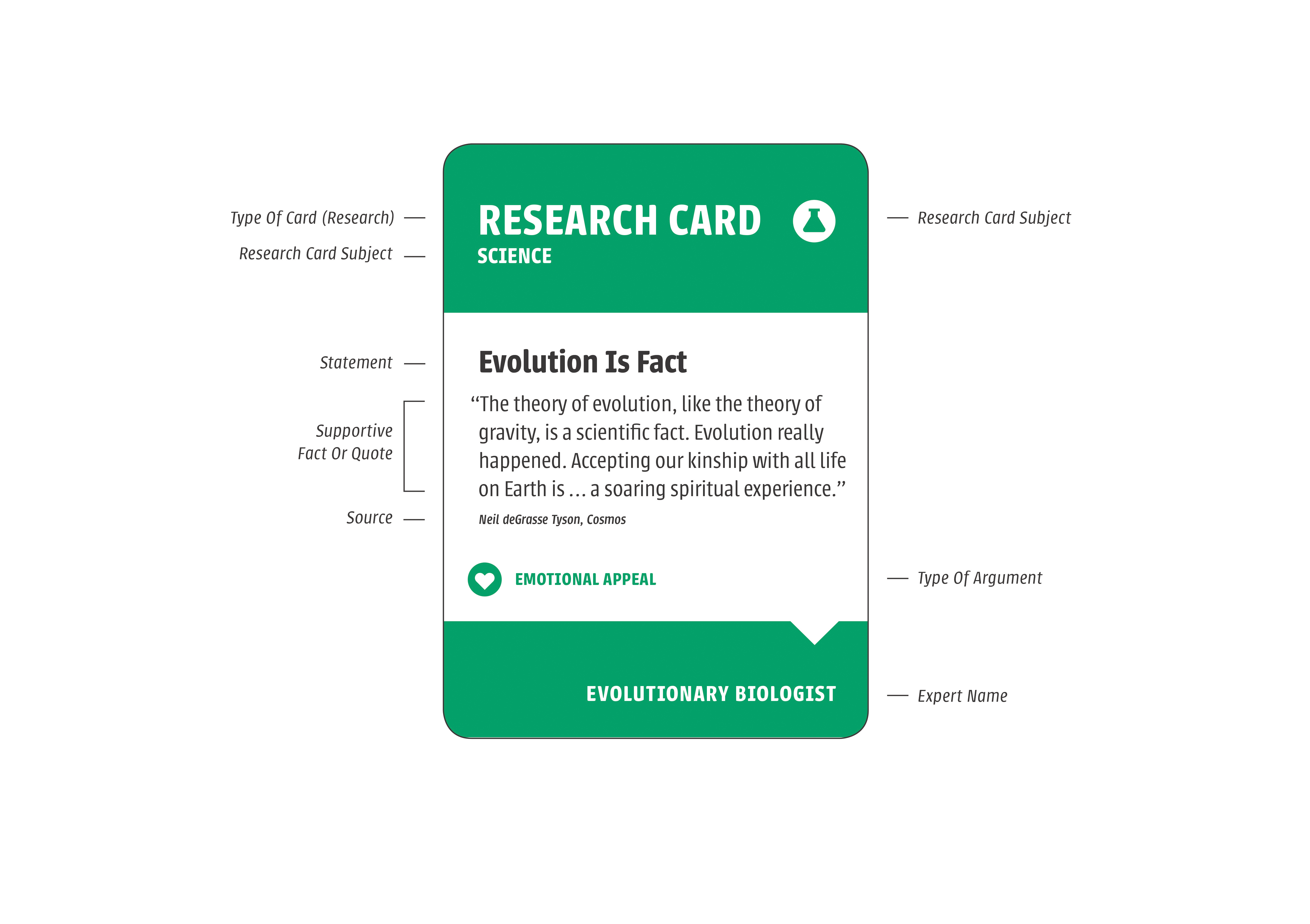 """A detailed description of a """"research card"""""""
