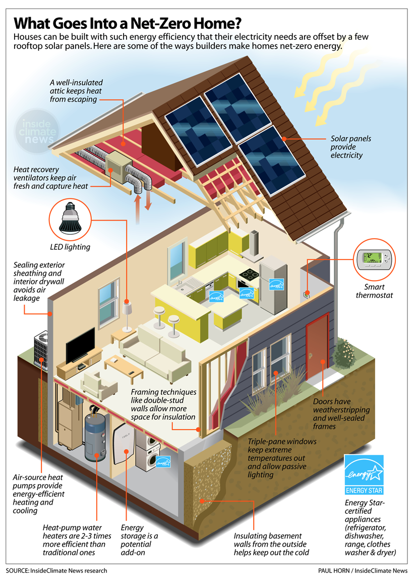 What goes into a net-zero home?